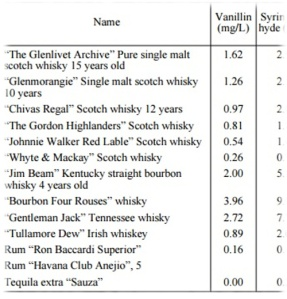 Vanillin in Whisky