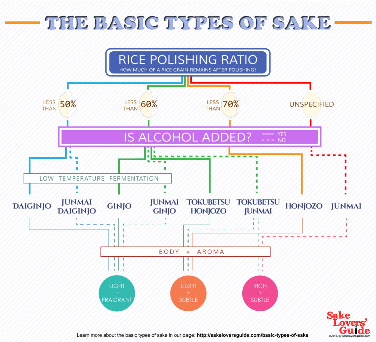 The Basic Types of Sake (courtesy of http://www.sake-talk.com/basic-types-of-sake/)